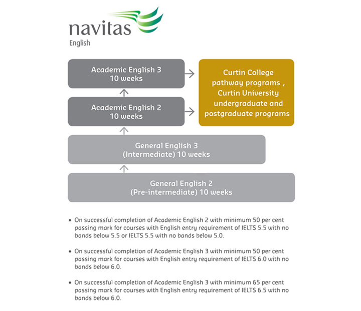 Navitas English pathways